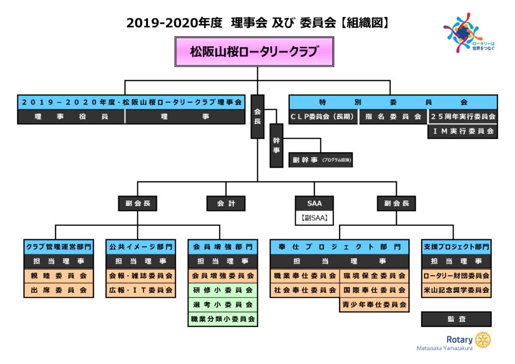 2019-2020 理事会及び委員会【組織図】