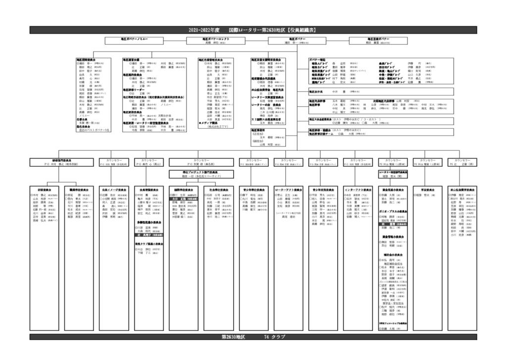 2021-2022年度 地区【役員組織表】